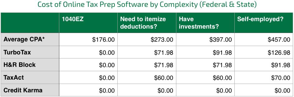 Tax Prep Fees